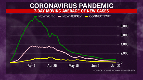 El promedio móvil de 7 días de casos nuevos ha disminuido en Nueva York, Nueva Jersey y Connecticut.