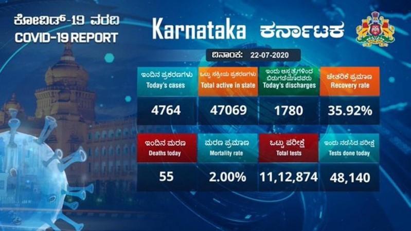 Karnataka corona casos para el 22 de julio
