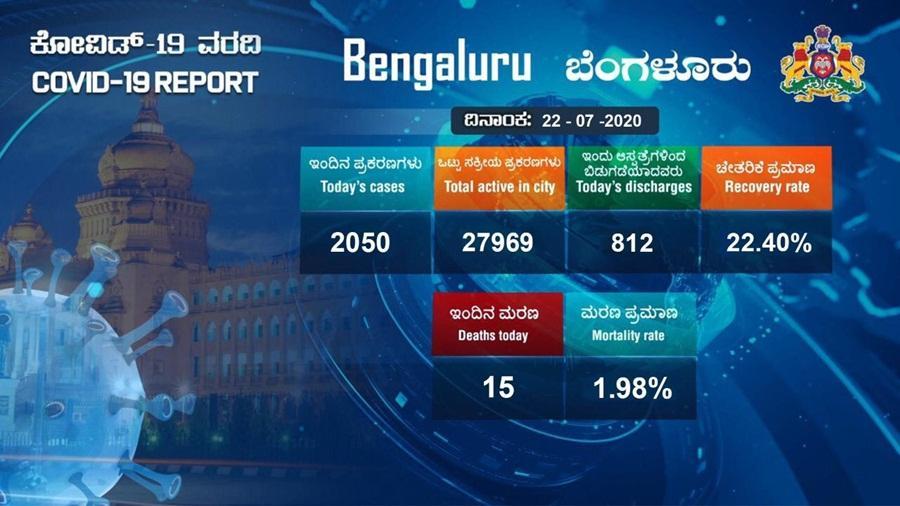 Bengaluru COVID update: City witnesses further rise in coronavirus cases on July 22